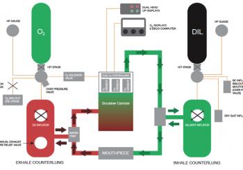 循環水肺如何運作